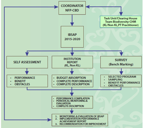 Indonesia Sixth National Report Clearing House Mechanism