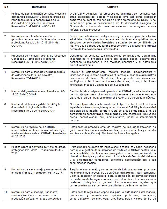 Guatemala Sixth National Report
