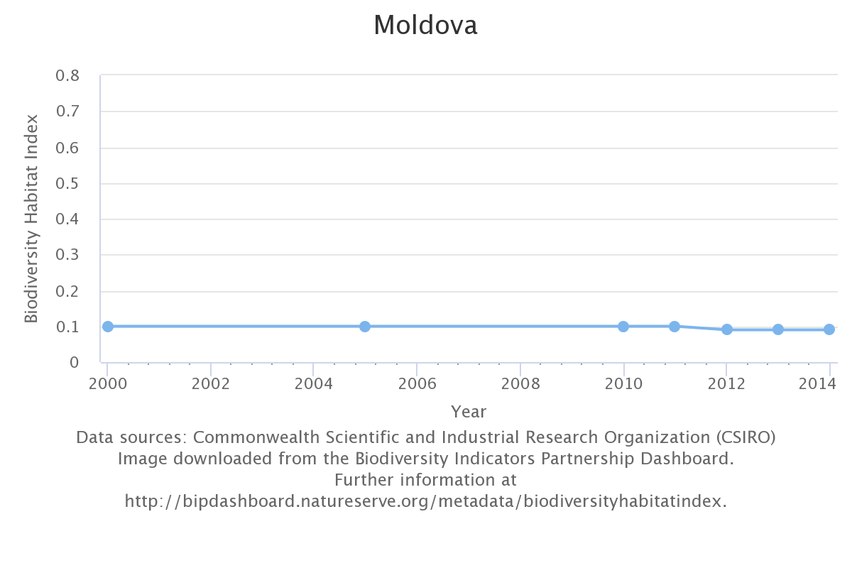 Republic Of Moldova Sixth National Report Clearing House Mechanism